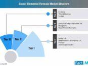 elemental-formula-market-structure