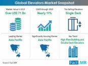 elevators-market