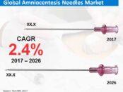 global-amniocentesis-needles-market