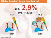 global-baseball-equipment-market