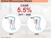 global-fibrosarcoma-market