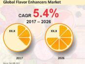 global-flavor-enhancers-market