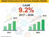 global-infrastructure-for-business-analytics-market