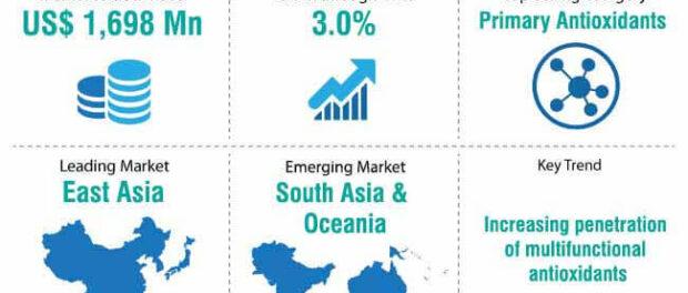 global-lubricant-antioxidant-market-snapshot