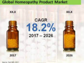 global-homeopathy-product-market