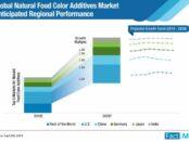 Natural Food Color Additives Market