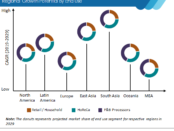 global-processed-cheese-market-regional-growth-potential-by-end-use