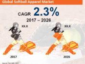global-softball-apparel-market