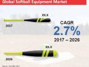 global-softball-equipment-market