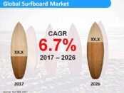 global-surfboard-market