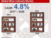 global-wine-cabinets-market