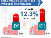 intrusion-detection-and-prevention-systems-market (1)