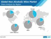non-alcoholic-wIne-market-share-analysis-by-region (1)