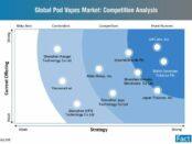 pod-vapes-market-competition