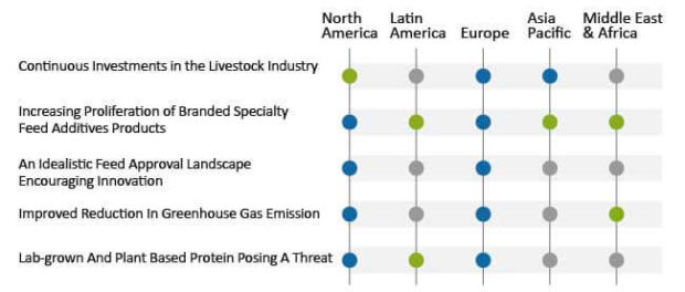 specialty-feed-additives-market-impacting-factors