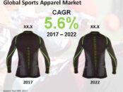 sports-apparel-market