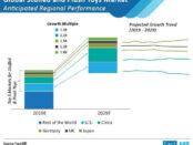 stuffed-and-push-toys-market-anticipated-regional-performance