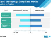 undercarriage-components-market-analysis-by-end-use