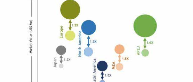 urea-formaldehyde-incremental-opportunity-by-region