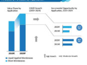 waterproof-membrance-market-analysis-forecast-by-application (1)