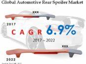 Global Automotive Rear Spoiler Market