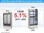 Global Biomedical Refrigerators and Freezers Market
