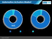 automotive-actuators-market-image-01