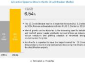 DC Circuit Breaker Market