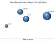 Dental Syringes Market