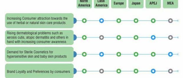 dermatological-products-market-0