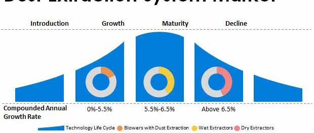dust-extraction-system-market