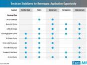 emulsion-stabilizer-for-beverages-market-0