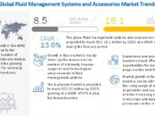 fluid management market