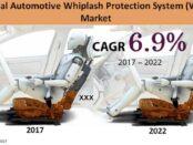 global-automotive-whiplash-protection-system-market