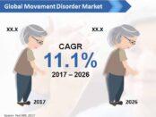 global-movement-disorder-market
