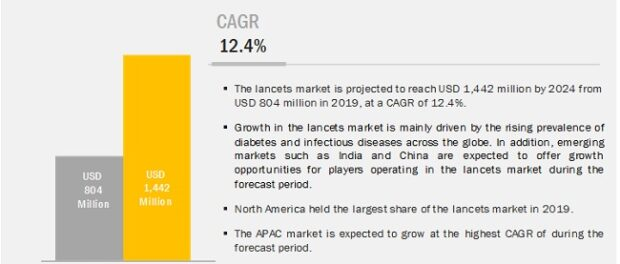Lancets Market