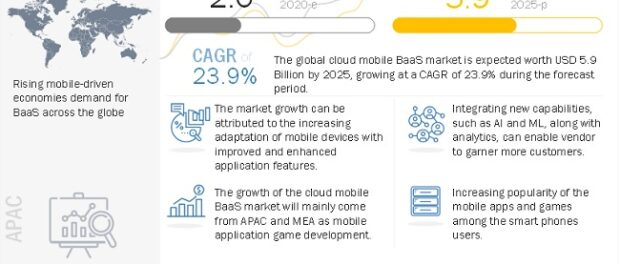 Cloud Mobile Backend as a Service (BaaS) Market