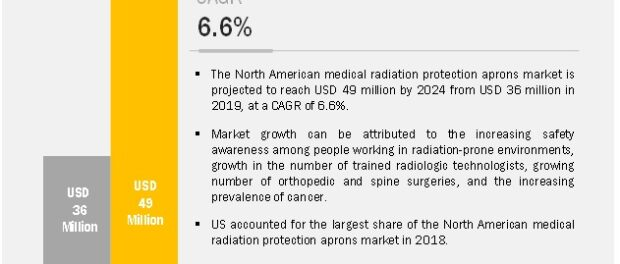 North American Radiation Protection Aprons Market
