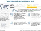 oligonucleotide synthesis market