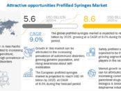 Prefilled Syringes Market