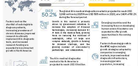 AI in Medical Diagnostics Market