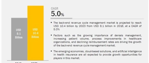 Back-end Revenue Cycle Management Market