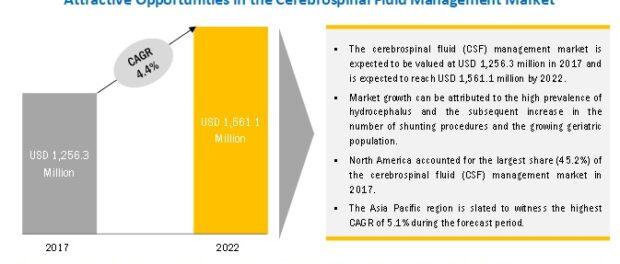 Cerebrospinal Fluid Management Market