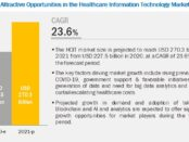 COVID-19 Impact on Healthcare IT Market