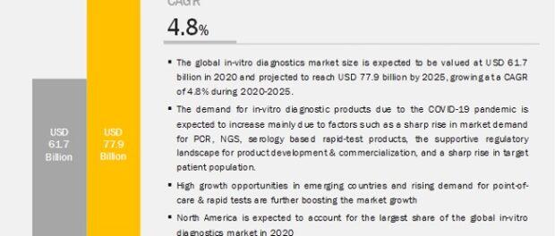 COVID 19 Impact on IVD Market