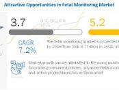fetal monitoring market
