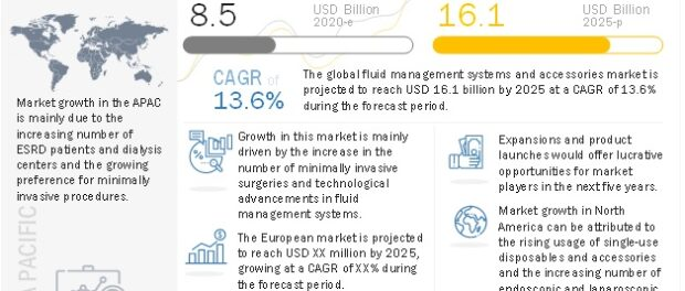 Fluid Management Systems Market