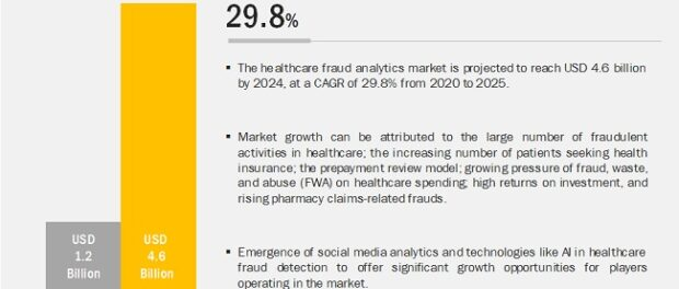 Healthcare Fraud Analytics Market 7500+ COMPANIES WORLDWIDE APPROACH US EVERY YEAR FOR THEIR REVENUE GROWTH INITITATIVES