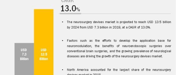Neurosurgery Devices Market