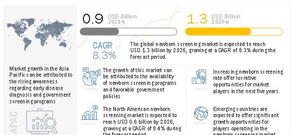 Newborn Screening Market